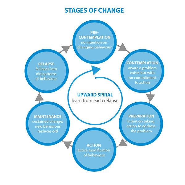 stage of change.jpg