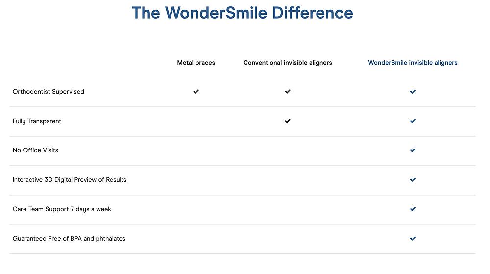 Affordable Teeth Alignment Check List | WonderSmile