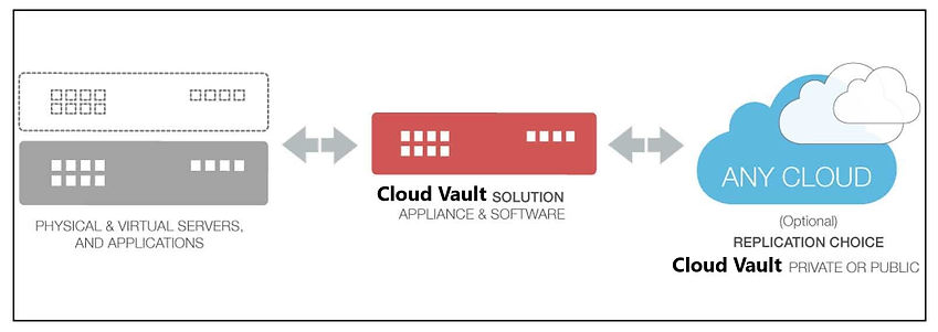 BaaS - How it works CLOUD Vault graphic.