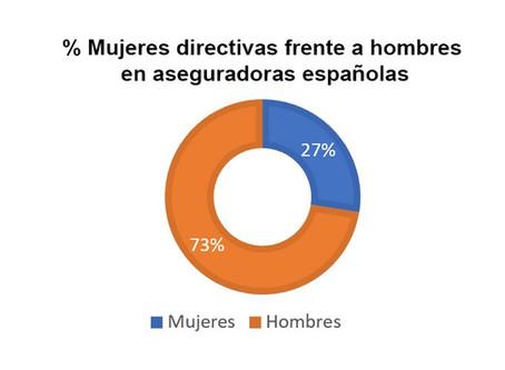 De 250 aseguradoras que operan en España, sólo 30 tienen a una mujer entre sus primeros directivos