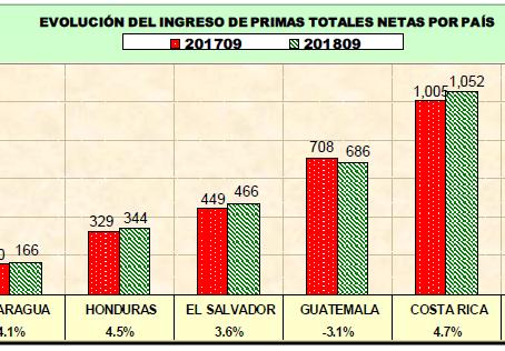 El mercado asegurador en Panamá y Centroamérica en 2018