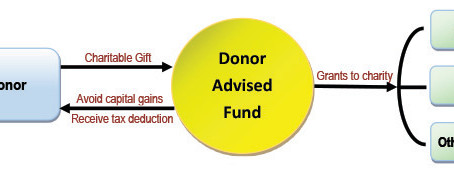 Partners in Philanthropy: Donor Advised Funds
