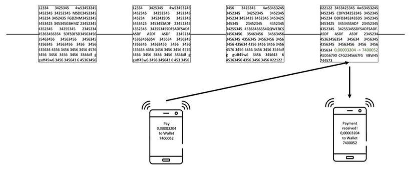 Basic blockchain transaction