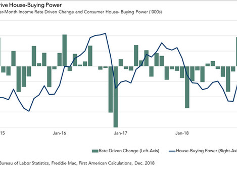 Triggered the Biggest Increase in House-Buying Power in Five Years?