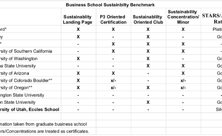 Benchmarking the University of Utah for Business Sustainability