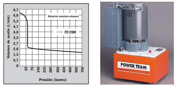 bomba hidraulica Power team accionamiento motor jet trifasico
