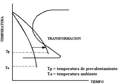 temperatura de precalentamiento