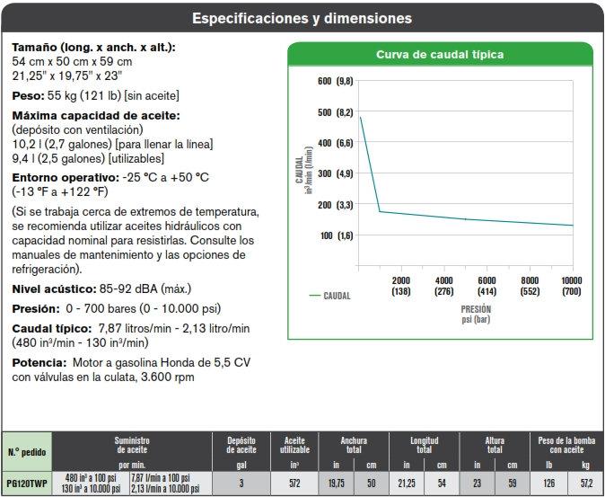 especificaciones SPX PG120TWP bomba hidráulica apriete controlado por torque