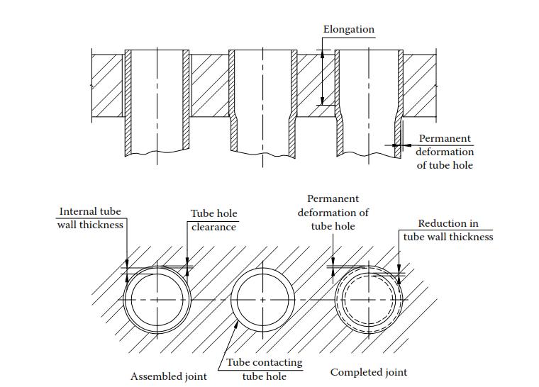 Unión mecánica, expansionado de tubos