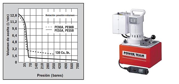 bomba hidráulica Power Team accionamiento motor eléctrico universal