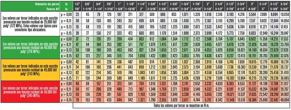 torque chart inch