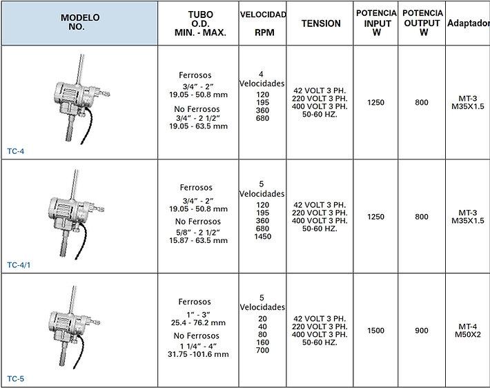 Teco ROLL-A-MOTOR ELÉCTRICO trifásicos