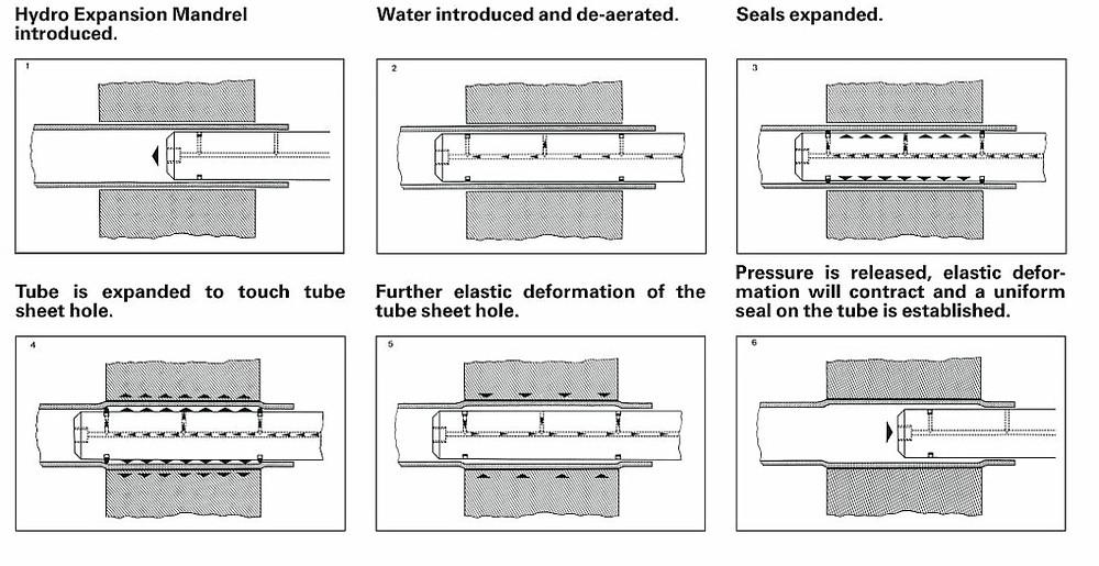 Teco hydro proceso de expansionado