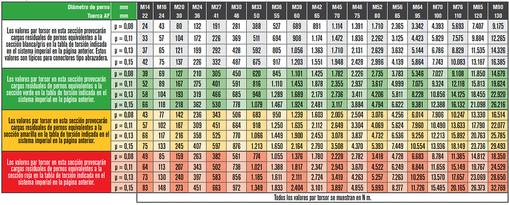 torque chart metric