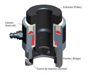 Tensionadores hidráulicos para pernos, modelo SRT