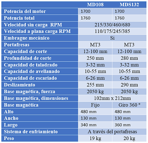 taladro MD108 y MDS 132, base magnetica