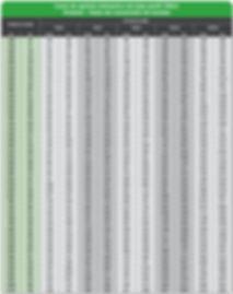 SPX TWLC torque Chart