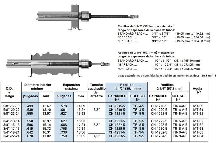 especificaciones expansor  CH1200 5 rolls