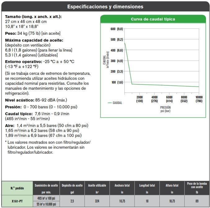 especificaciones SPX X1A1-PT bomba hidráulica apriete controlado por torque
