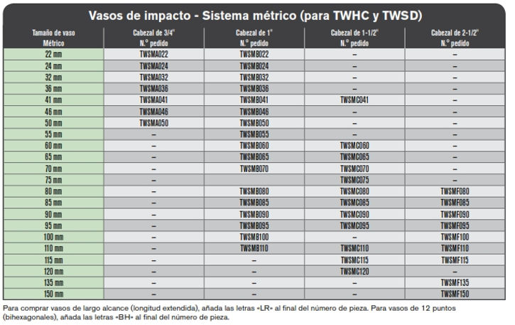 SPX vasos de impacto metrica