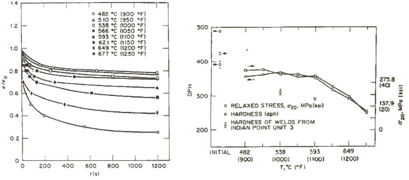 influencia tiempo temperatura en la reduccion de tensiones y durezas