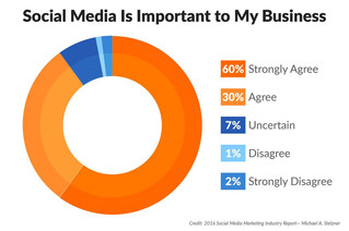 How important is Social Media to your Business?