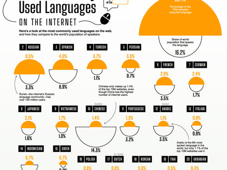 What is the most common language on the internet?