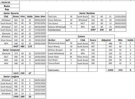 Bucks AA teams for SCAS Postal Portsmouth Feb2020