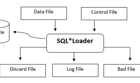 Importando dados com o Oracle SQL*Loader