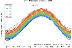 A typical post-2014 June /  June 2018 ties for third warmest June on record  NASA