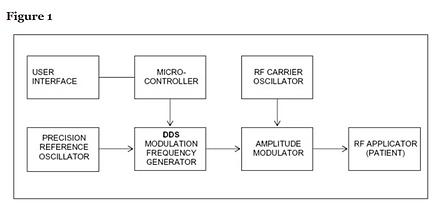 Block diagram of RF applicator - cancer