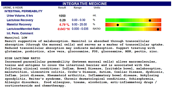 Intestinal Permeability test sample.PNG