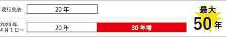 【不動産コラム】38年ぶりの民法改正~賃貸借契約はいつからどう変わるの?Vol.6(全6回)