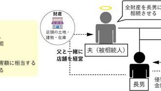 【不動産コラム】38年ぶりの民法改正(その5)相続はいつからどう変わるの?