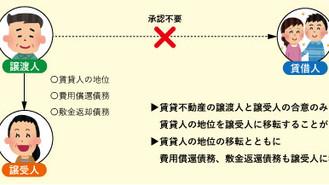 【不動産コラム】38年ぶりの民法改正~賃貸借契約はいつからどう変わるの?Vol.3(全6回)