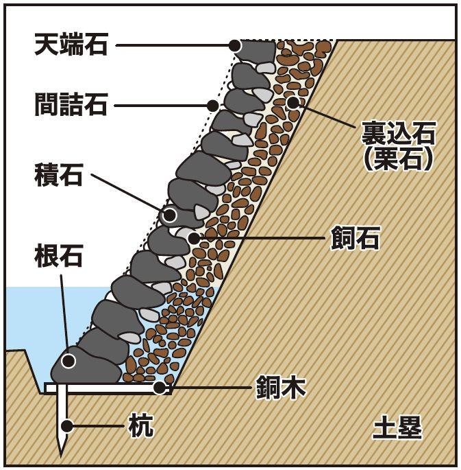 石垣の排水