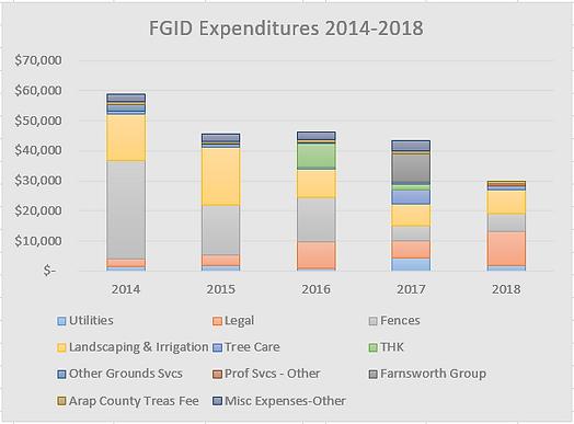 FGID Spending.png