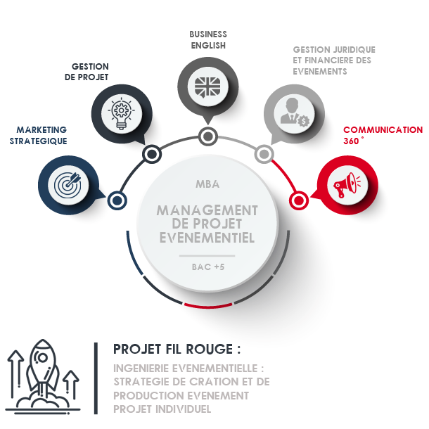master école ecole bac+5 master evenementiel évènementiel gestion projet management