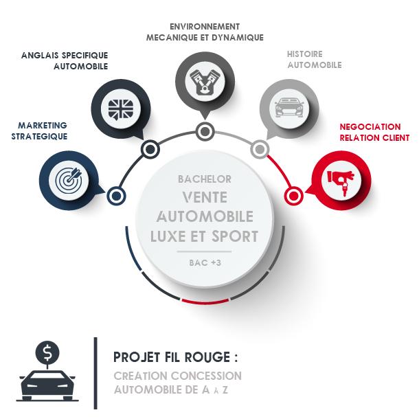 école ecole formation vente automobile luxe