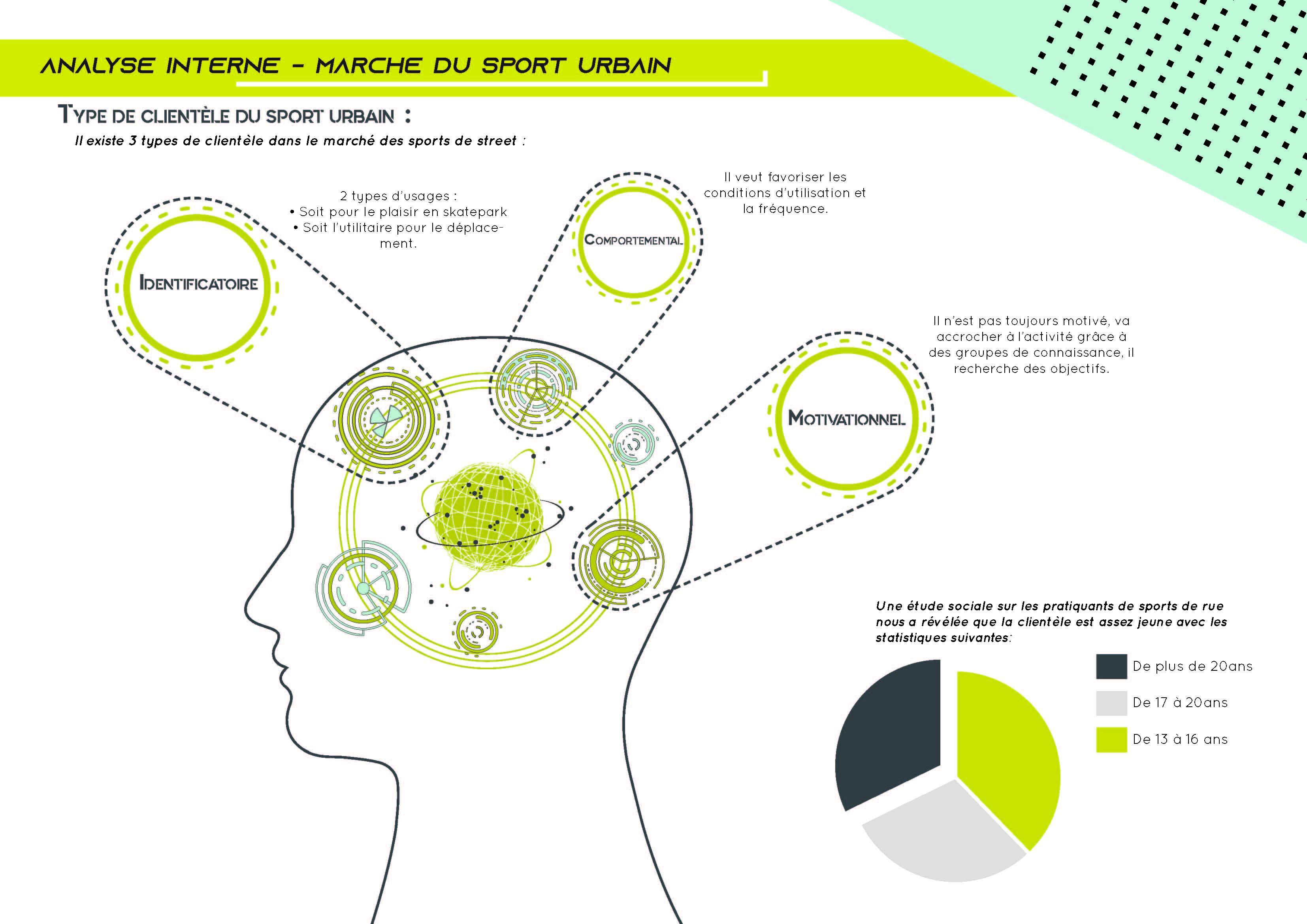 Dossier stratégie communication - Bachelor Evènementiel et Marketing Sportif