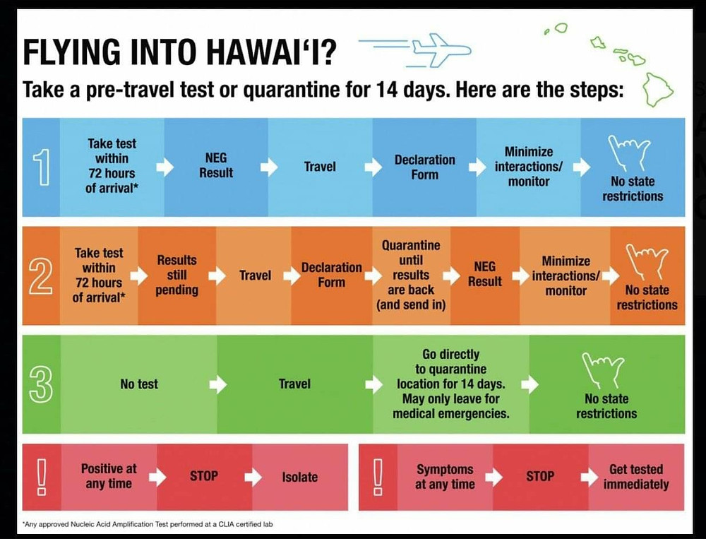 Pre-Travel guidelines for Hawaii