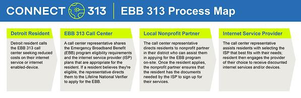 EBB-ProcessMap-20210602-V3 (1).jpg