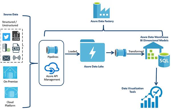 Azure Cloud Architecture.PNG