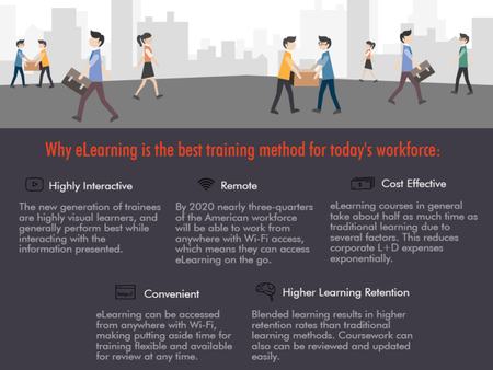 eLearning for the Modern Workplace