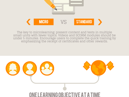 Now Trending: Microlearning