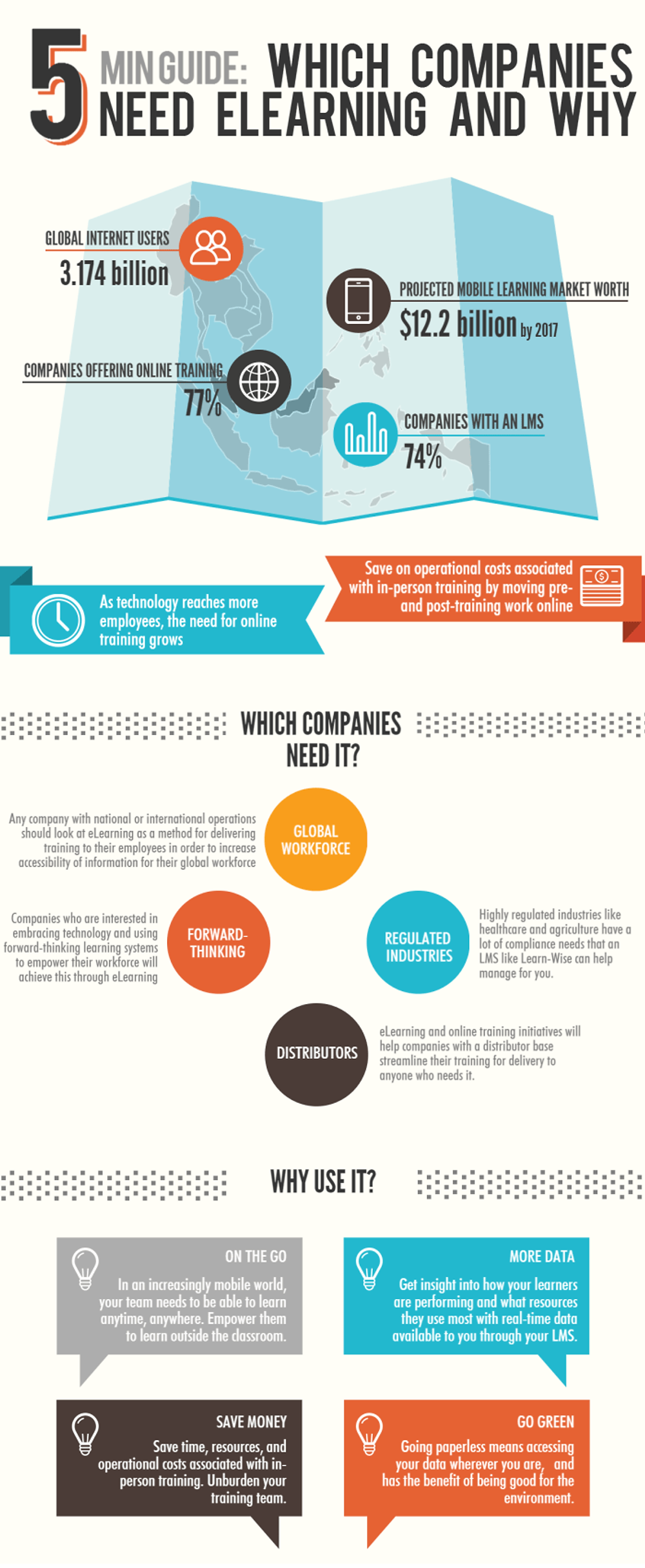 Why Companies Need eLearning (2)