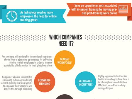 Why Companies Need eLearning