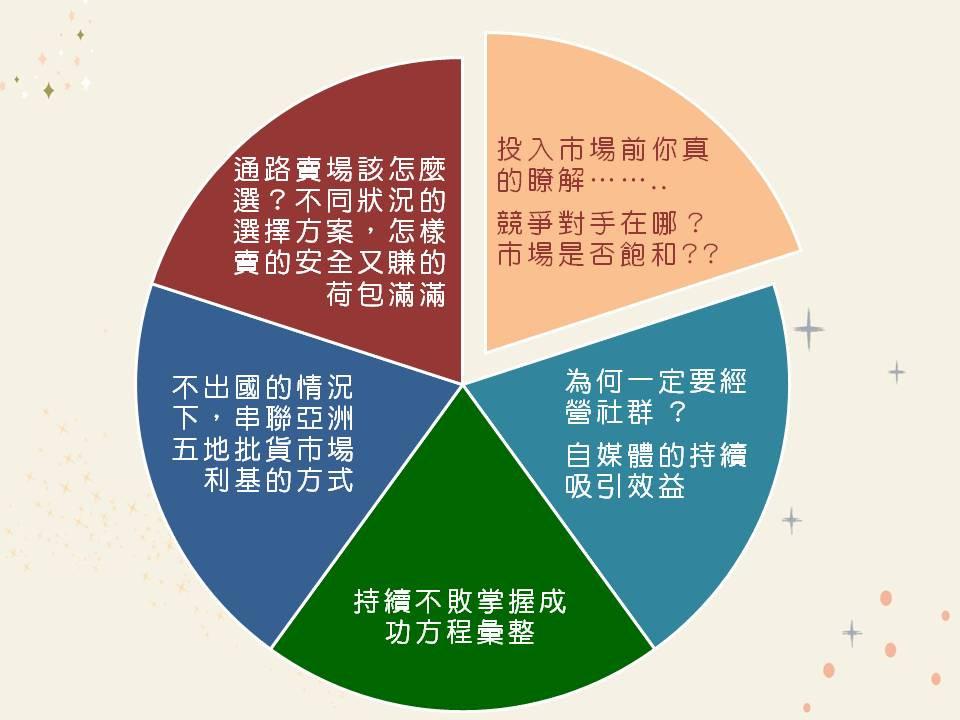 yutse批貨代購課程大綱