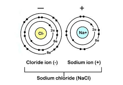 ionic-bond.png
