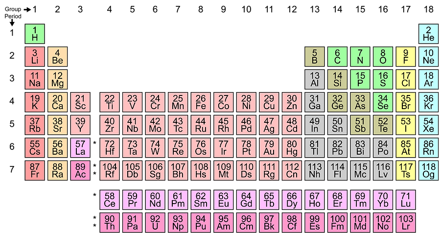Simple_Periodic_Table_Chart-en.png
